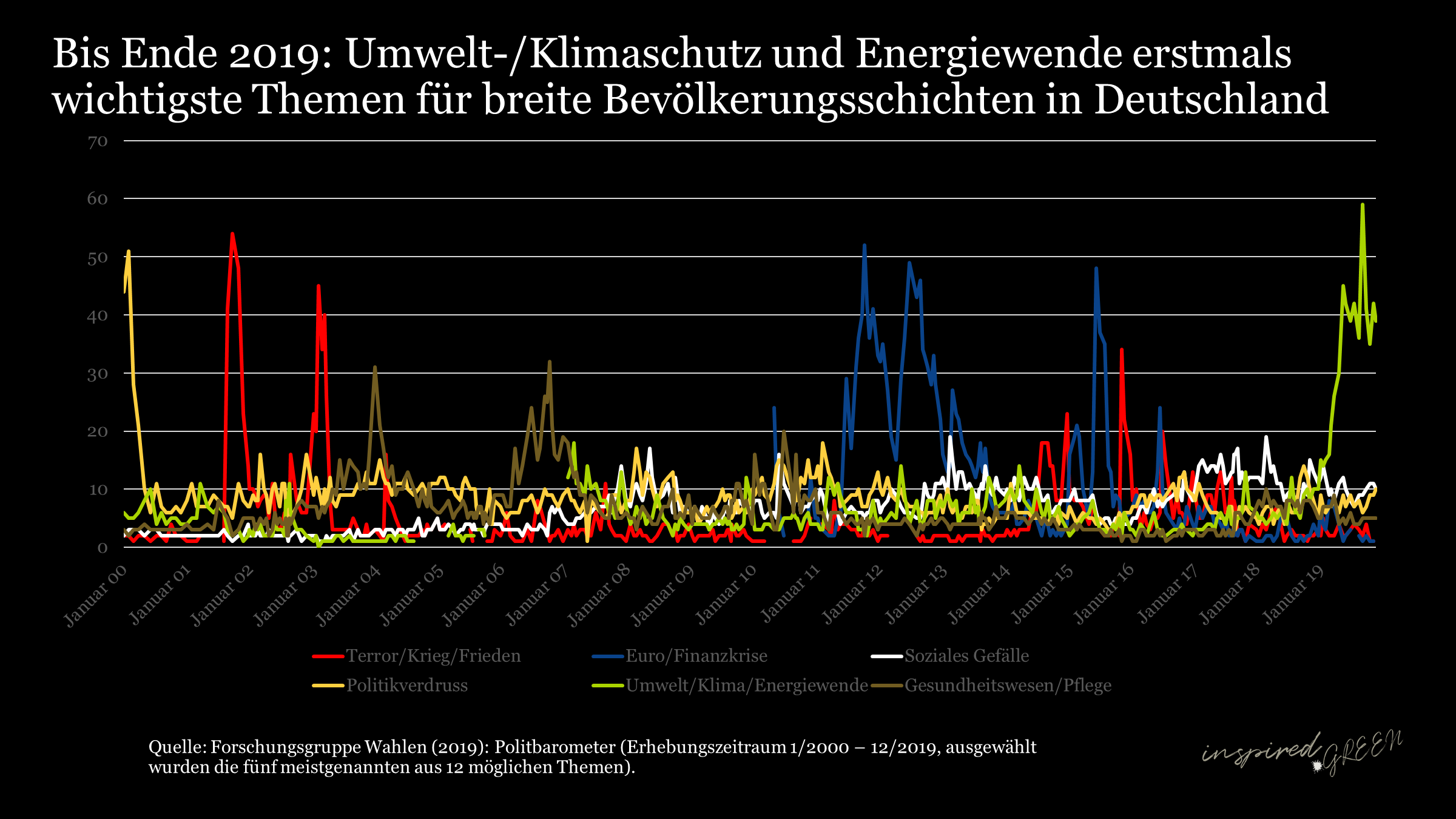 Umwelt-/Klima/Energiewende trotz Corona unter Top 3